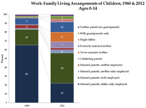 Work-Family Living Arrangements of Children, 1960-2012, Ages-0-14